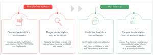 Shows progression from descriptive analytics to prescriptive analytics (left to right)